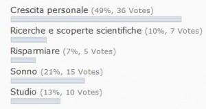 I risultati del sondaggio!